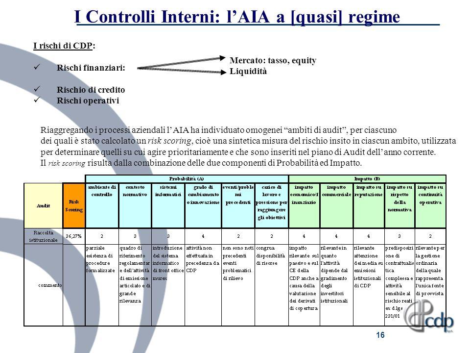 I Controlli Interni: l'AIA a [quasi] regime